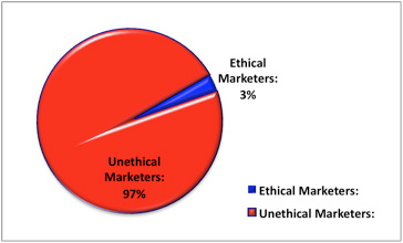 Graph that show 3 percent of marketers are ethical